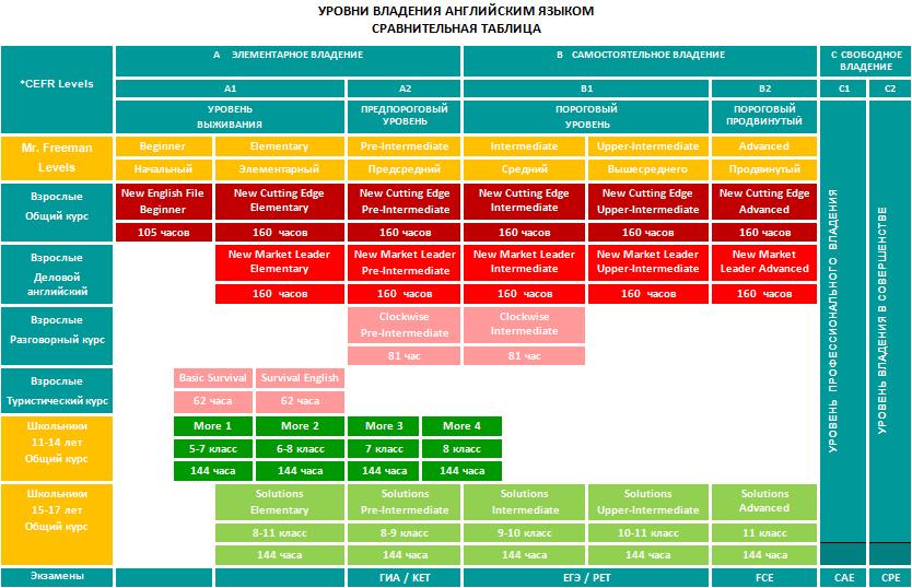 Таблица уровней английского языка Инглекс